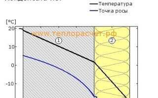 Схемы и чертежи по строительству из газобетона