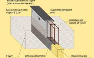 Сульфатостойкий бетон: состав, изготовление и области применения