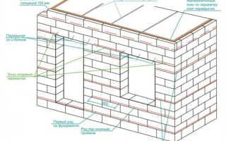 Армирование газобетонной кладки: стены, оконные и дверные перемычки