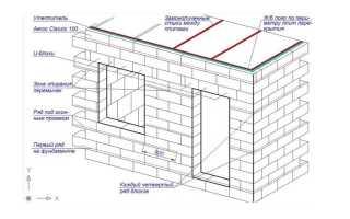 Подборка статей про армирование газобетонного дома