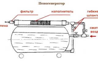 Пеногенератор для пенобетона своими руками: принцип работы и монтаж