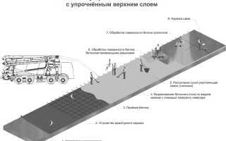 Защита бетона: средства, материалы и состаы