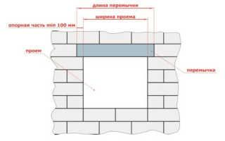 Перемычки для газобетонных блоков: виды и установка
