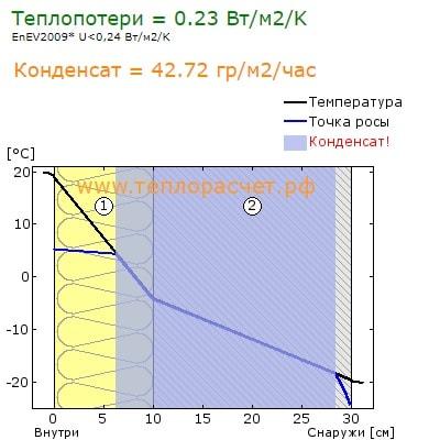 точка росы 100мм минваты + газобетон D500 200мм