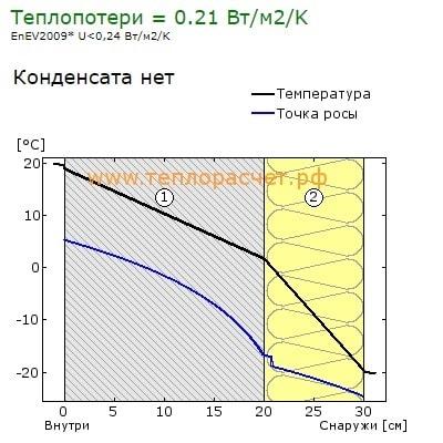 точка росы Газобетон D500 200мм + 100мм минваты