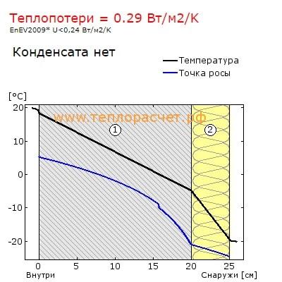 точка росы Газобетон D500 200мм + 50мм минваты