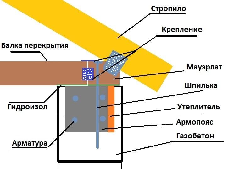Армопояс для одноэтажного дома из газобетона