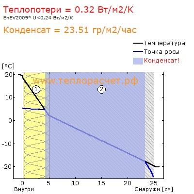 точка росы 50мм минваты + газобетон D500 200мм