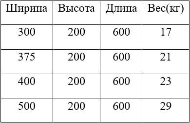 Размеры и вес газобетона D300