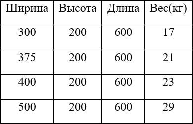 Таблица веса и размера газоблоков D300