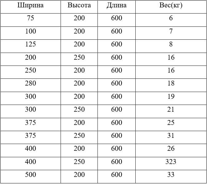 Таблица веса и размера газоблоков D400
