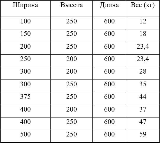 Таблица веса и размера газоблоков D600