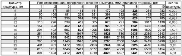 Таблица подбора сечения арматуры