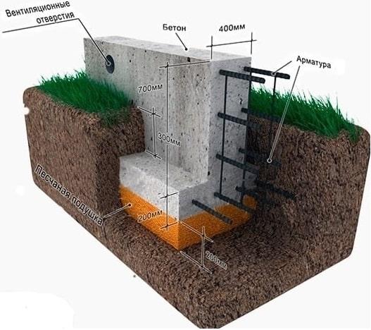 Мелкозаглубленный ленточный фундамент под газобетон