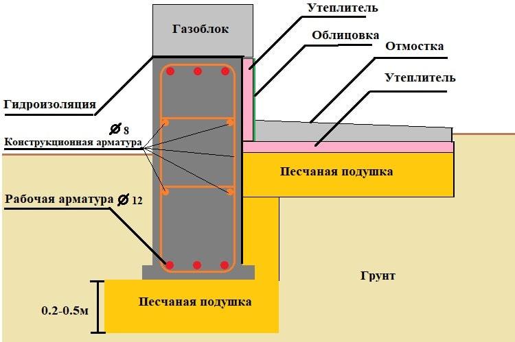 Схема утепленного цоколя и отмостки