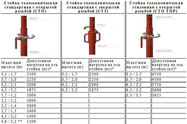 Разновидности телескопических стоек