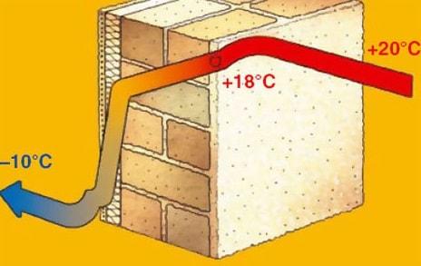 График температуры в стене