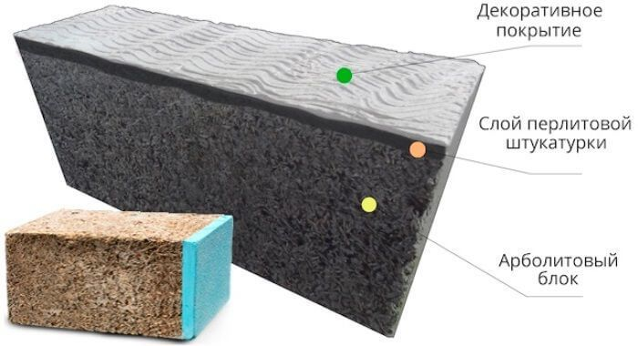 Арболитовые блоки, оштукатуренные при изготовлении