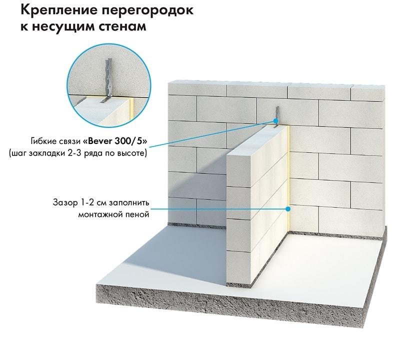 Перевязка газобетонных стен с перегородками