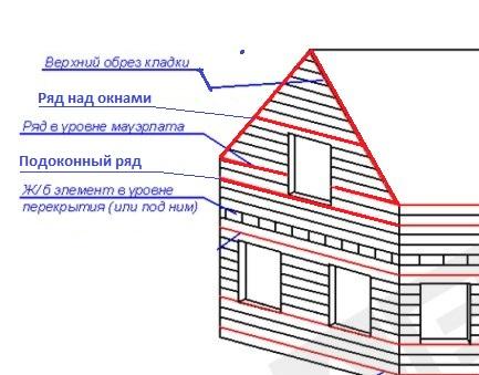 Схема зон армирования газобетонного фронтона