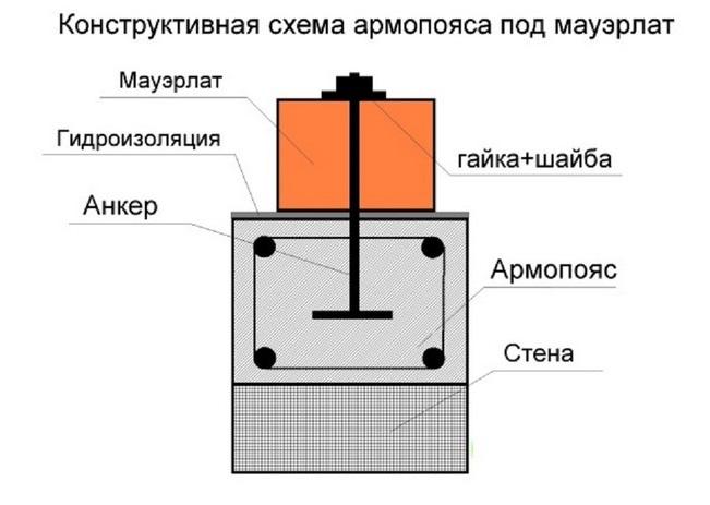 Схема крепления мауэрлата к армопоясу шпильками