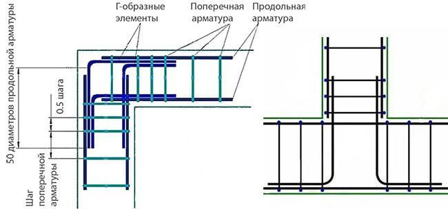 Армирование углов Г-образными элементами