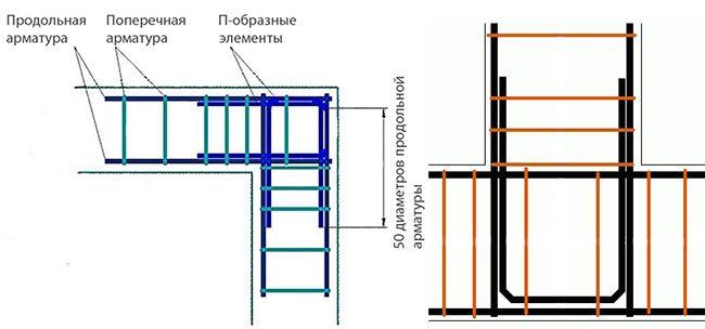П-образные элементы для армирования углов
