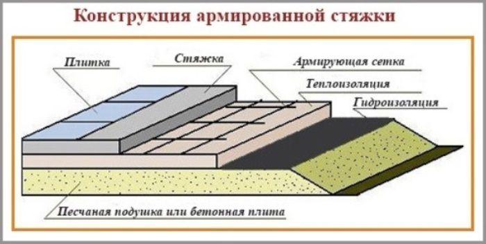 Схема укладки стяжки при термоизоляции