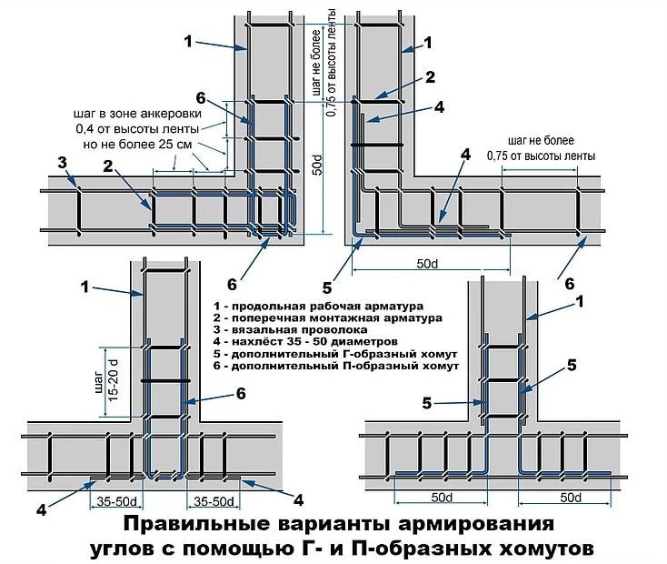Схема армирование углов ленточного фундамента и армипоясов