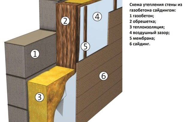 Схема утепления газобетона минватой и облицовкой сайдингом