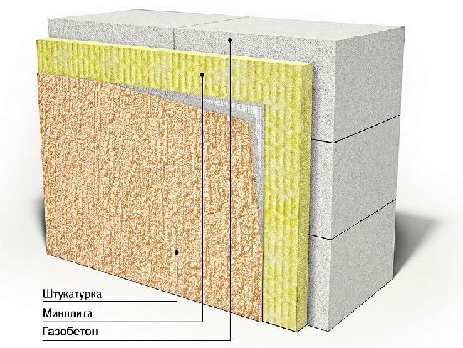 Схема утепления газобетона минеральной ватой (мокрый фасад)