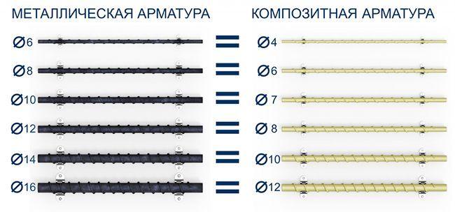 Сравнение металлических и композитных стержней