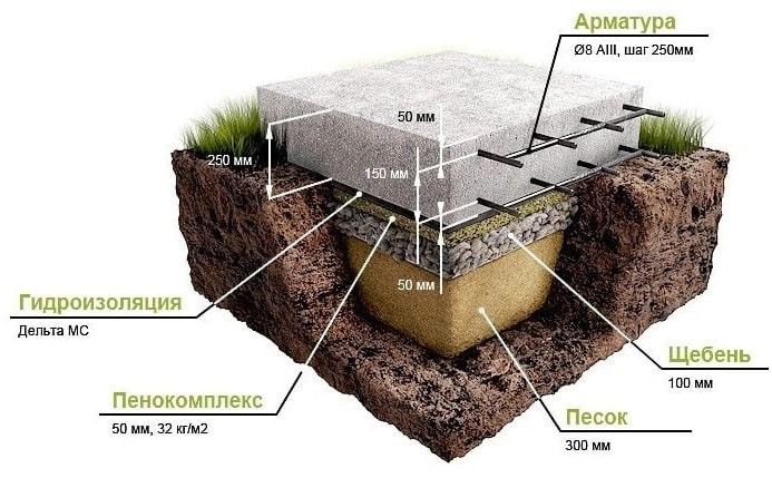 Вариант гидроизоляции монолитной плиты без подбетонки