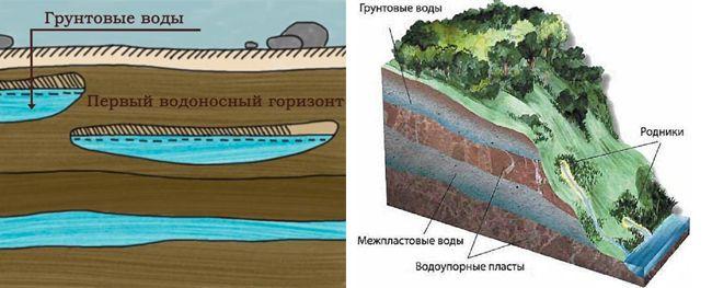 Где залегают грунтовые воды