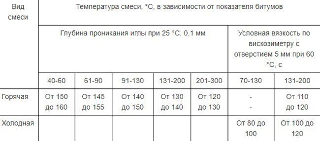 Показатели битумов