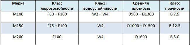 Характеристики различных марок КБ