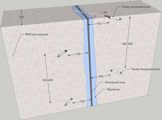 Проникновение гидроизоляционных растворов в бетон