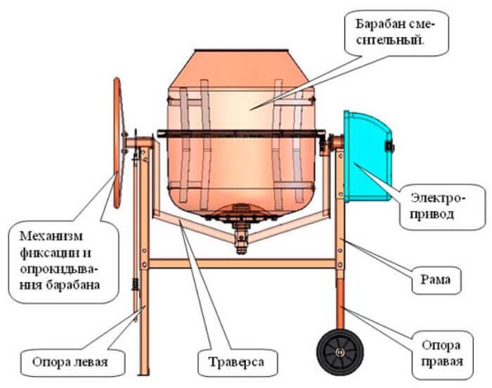 Основные детали бетономешалки