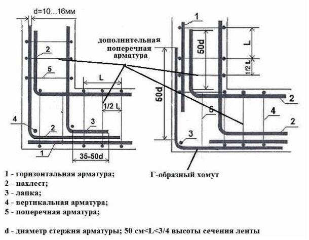 Схемы армирования углов фундамента