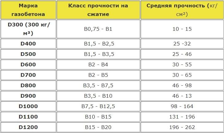 Таблица классов прочности для газобетона