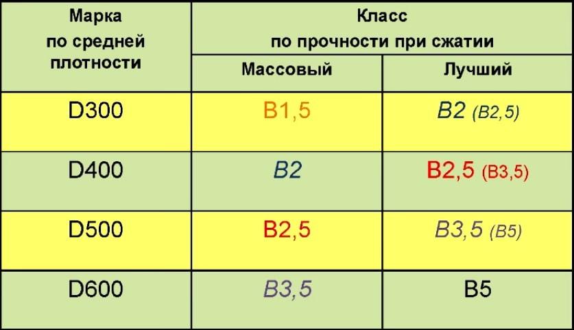 Таблица прочности газобетона