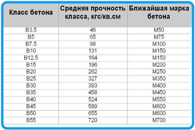 Показатели уровня прочности соответствующего разным маркам бетона