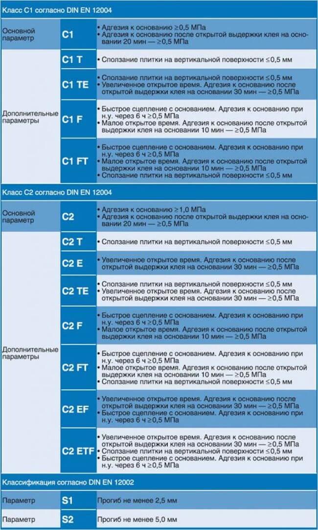 Классификация клеевых составов