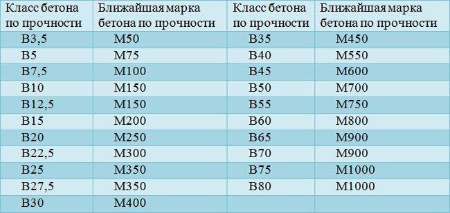 Классы бетона, в зависимости от прочности состава
