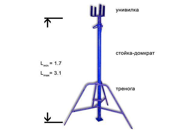 Из чего состоит телескопическая опора