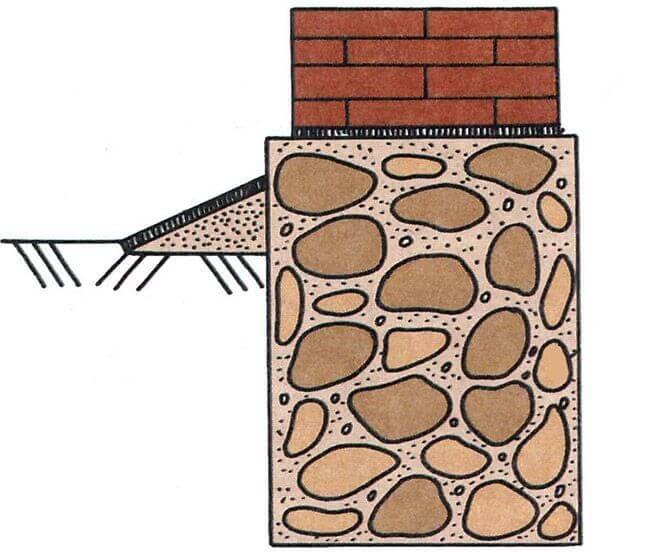 Бутобетонный ленточный фундамент отличается высокой прочностью и используется при изготовлении фундамента на глинистых почвах
