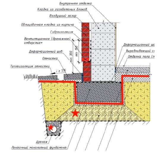 Схема варианта ленточного фундамента без цокольной части