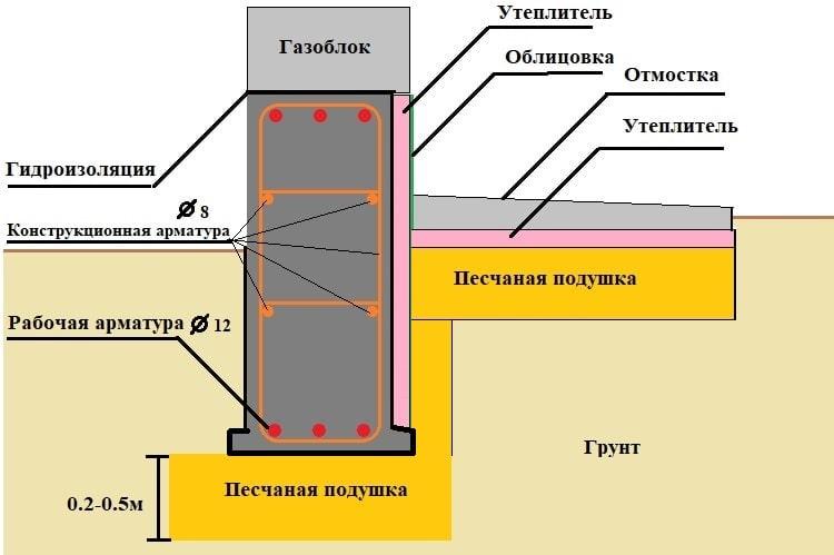 Схема высокого утепленного цоколя и отмостки