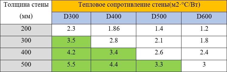 Тепловое сопротивление стен для московской области
