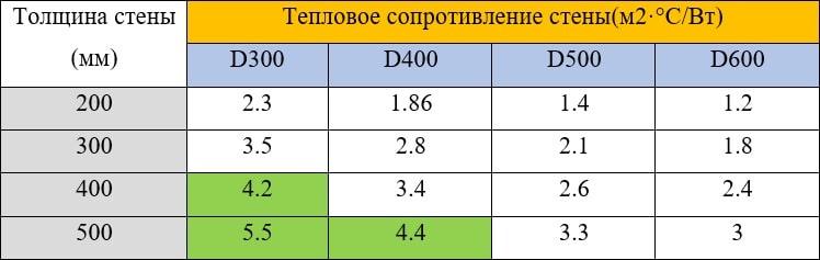 Тепловое сопротивление стен для Иркутска